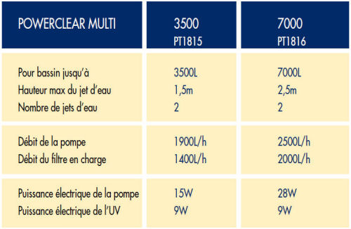 Tableau comparatif Powerclear Multi